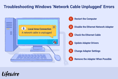 ethernet lan explained � an illustration of the troubleshooting steps for  windows 'network cable unplugged' errors