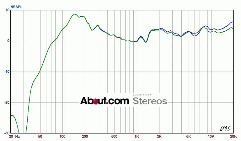 10 Computer Speaker Systems Tested, With Graphs