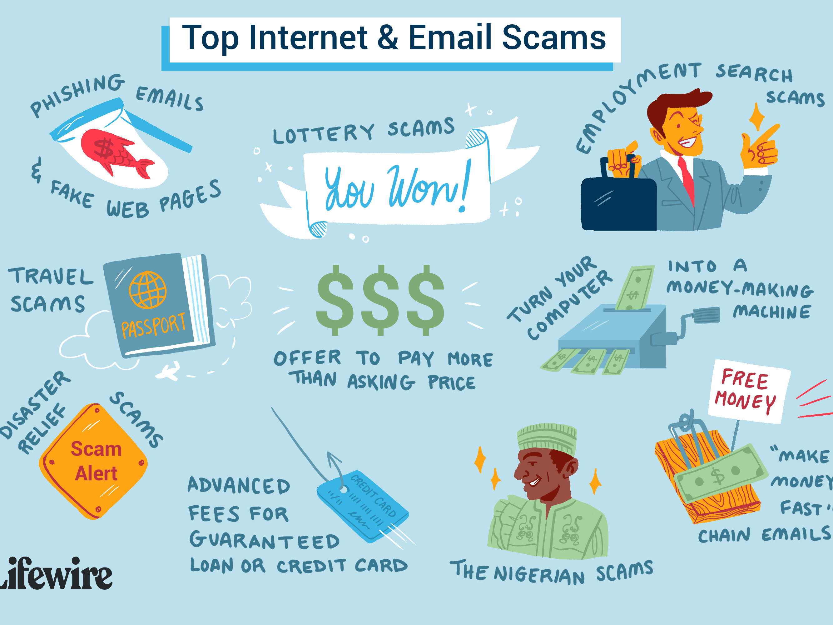 The Top 10 Email Scams