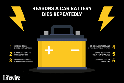 An illustration of the six reasons that a car battery dies repeatedly.
