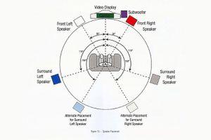 Speaker placement diagram