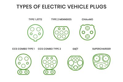 Types of Electric Vehicle Plugs