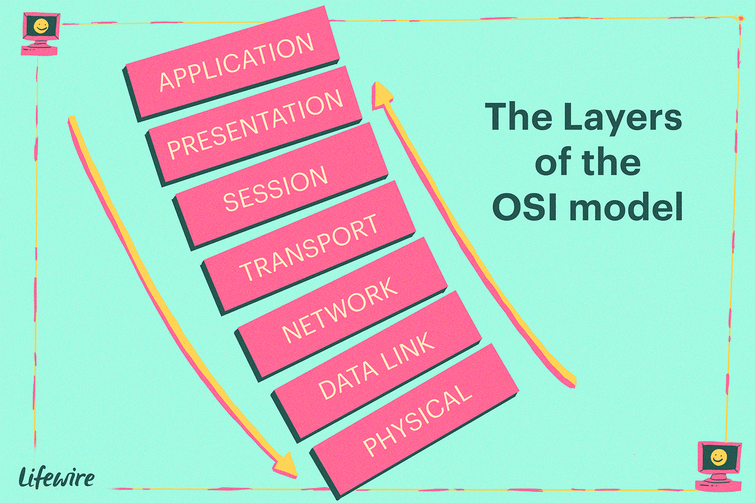 Illustration of the Layers of the OSI model