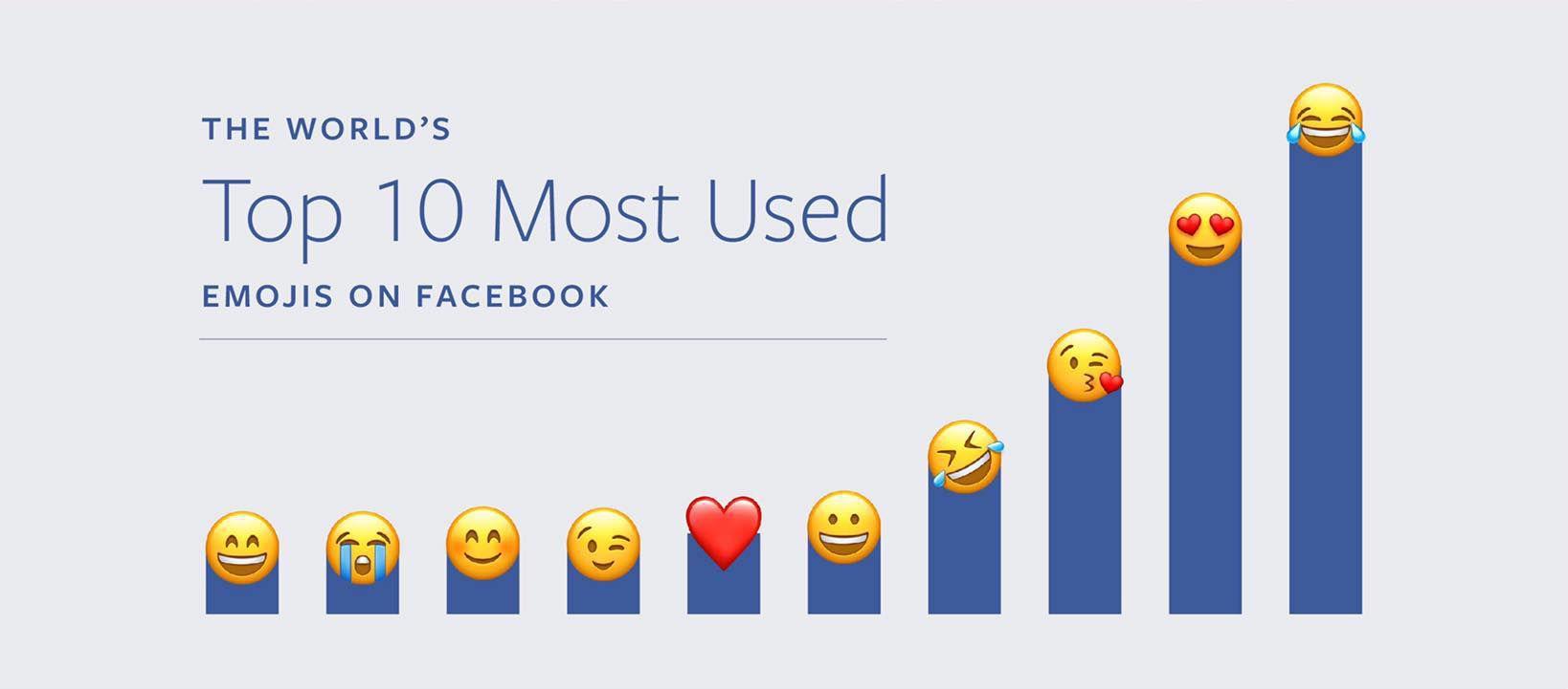 A screenshot of Mark Zuckerberg's Emojis on Facebook Infographic.