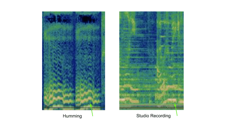 Google's visualization of a hummed clip next to a matching studio recording.