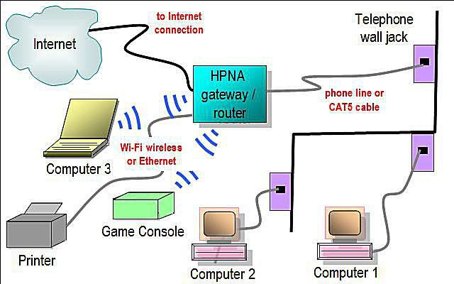 Network Diagram Layouts - Home Network Diagrams