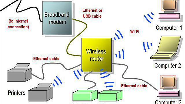 [DIAGRAM_38DE]  Network Diagram Layouts: Home Network Diagrams | Wireless Network Diagram Computer Room |  | Lifewire