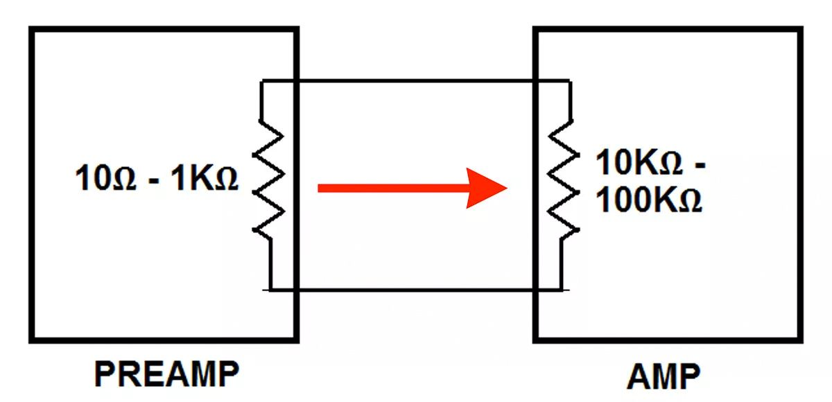 Preamp/Source Device Output Impedance illustration