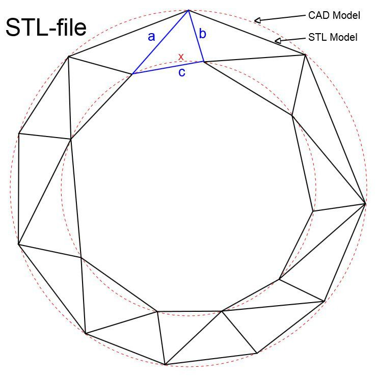STL Files: What They Are and How to Use Them