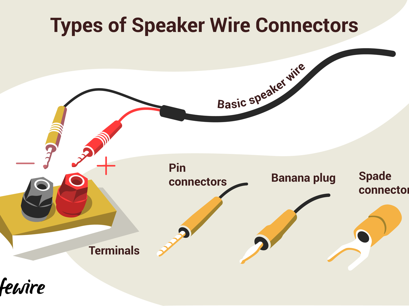insert cable wiring diagram how to connect speakers using speaker wire  how to connect speakers using speaker wire