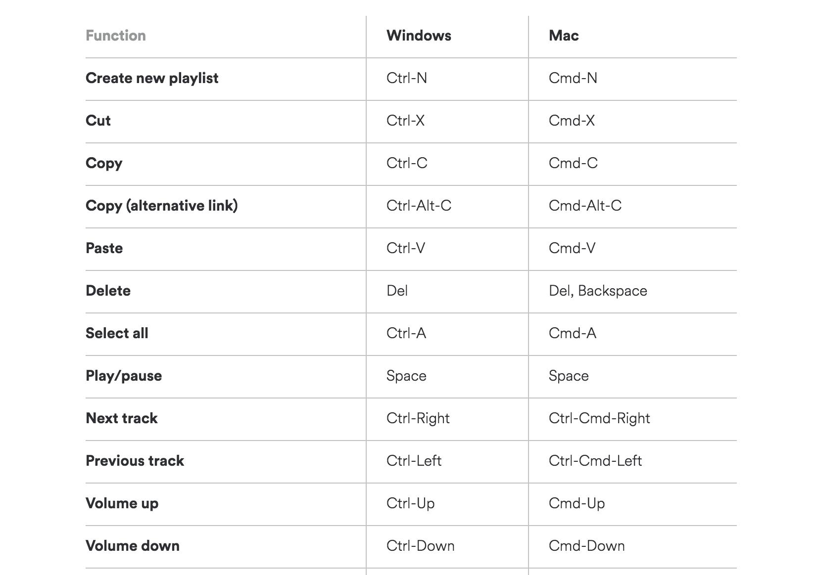 Spotify Shortcuts screenshot