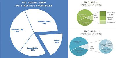 How to create and format a pie chart in excel emphasize chart data with exploding pie charts in excel ccuart Image collections