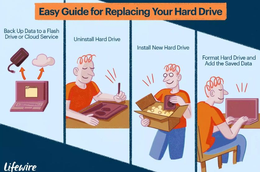 Steps for replacing a hard drive