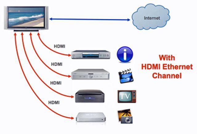Ethernet Over HDMI