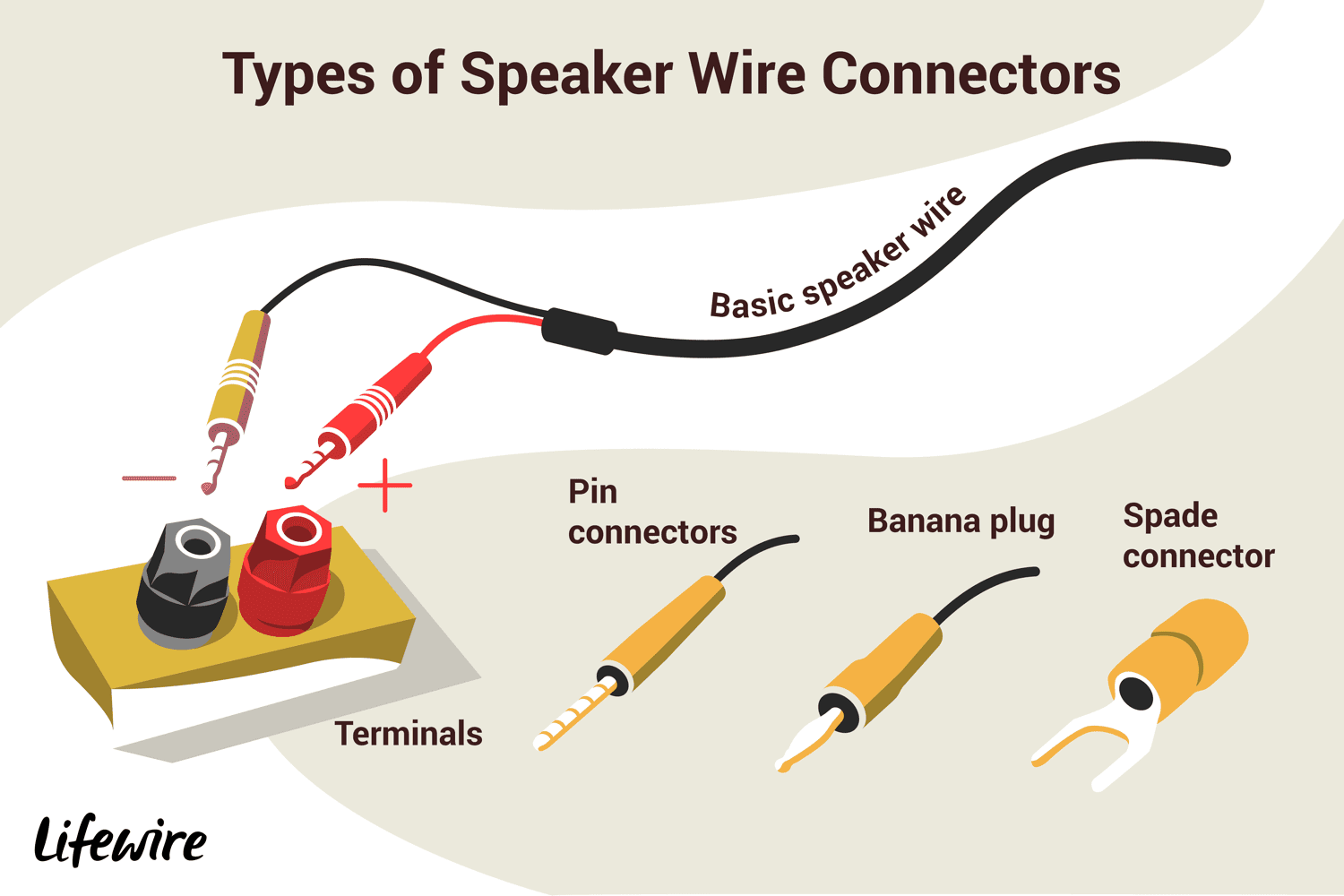How To Connect Speakers Using Speaker Wire Old Wiring Red Black And Green Along With Birds On A Metal Wall An Illustration Of The Different Types Connectors