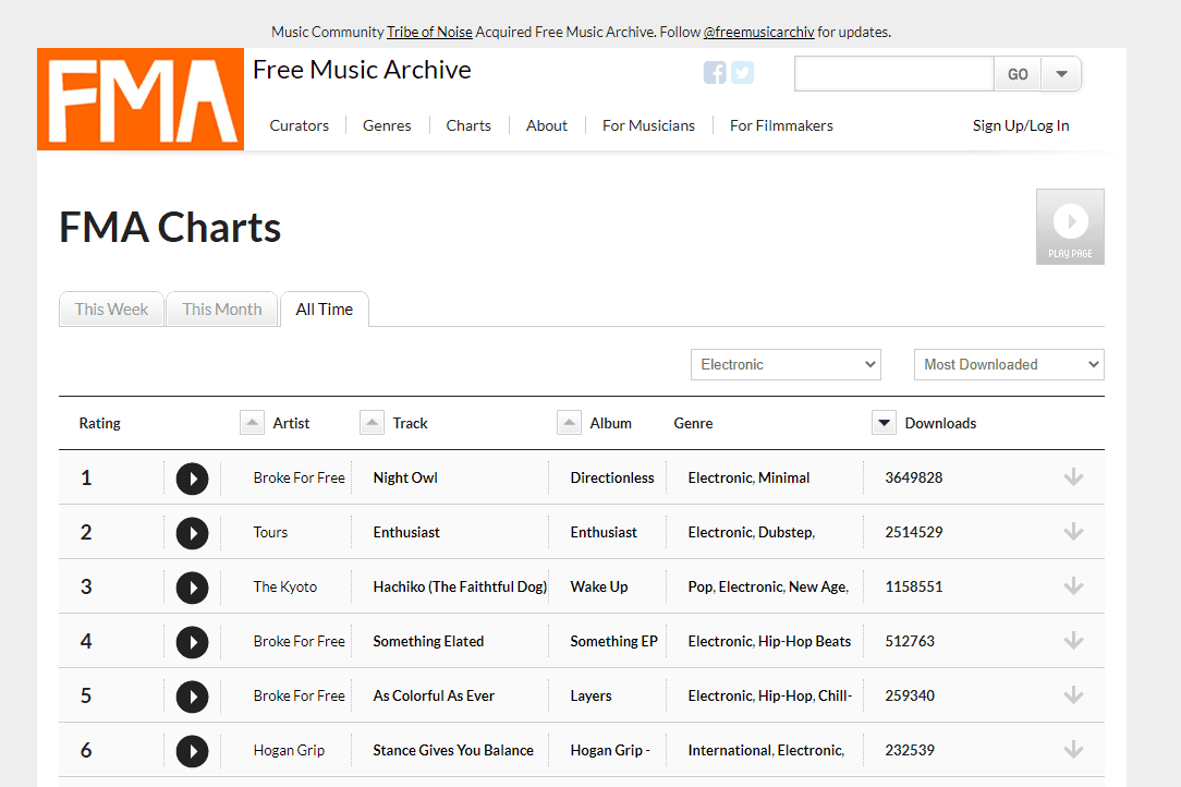 FMA most downloaded music list