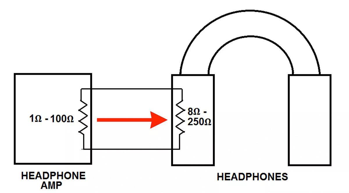 Illustration of headphone amp and headphone impedence