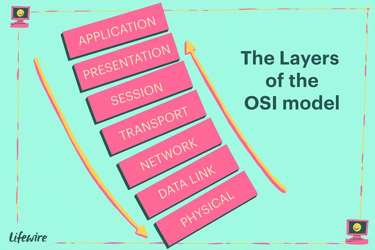 presentation of osi model