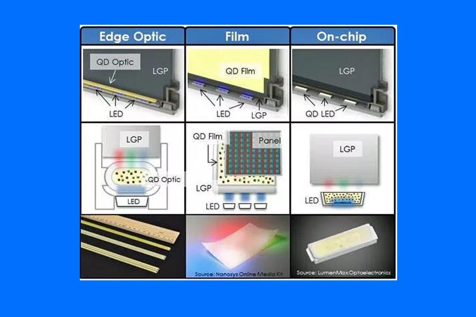 Quantum Dot Applications in LED/LCD TVs