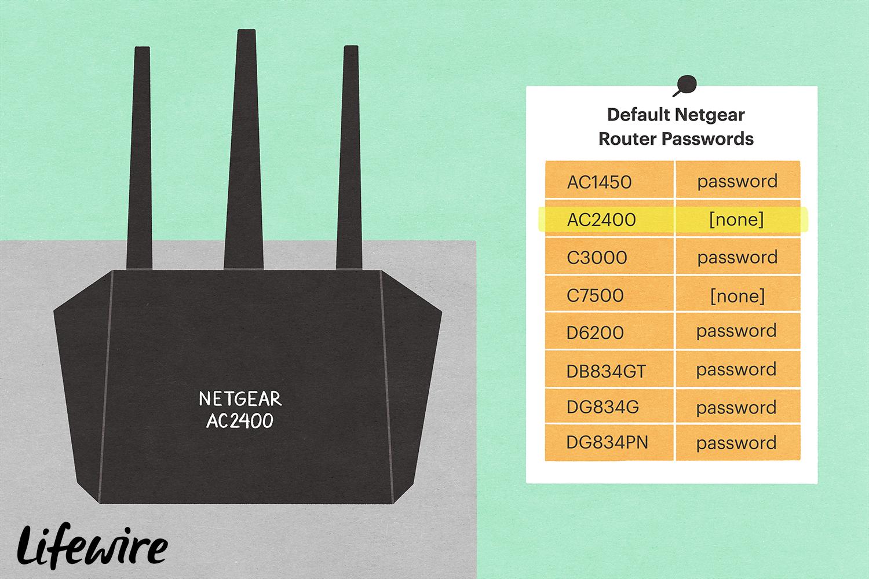 Netgear AC2400 router with a list of Default Netgear Router Passwords