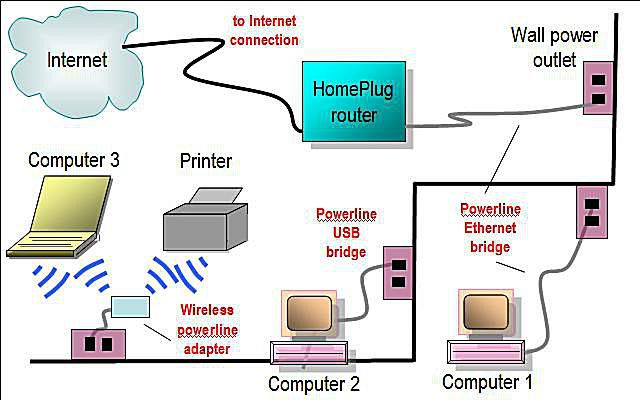 powerline home network diagram