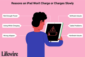 An illustration of the reasons an iPad won't charge or charges slowly.