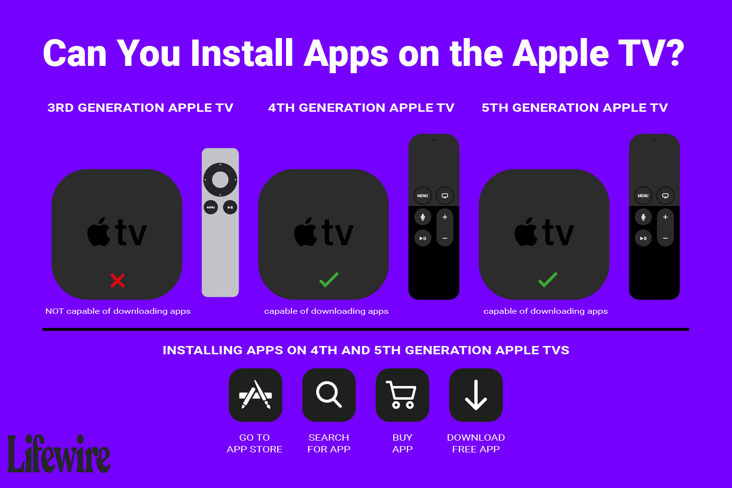 Can You Install Apps On The Apple Tv