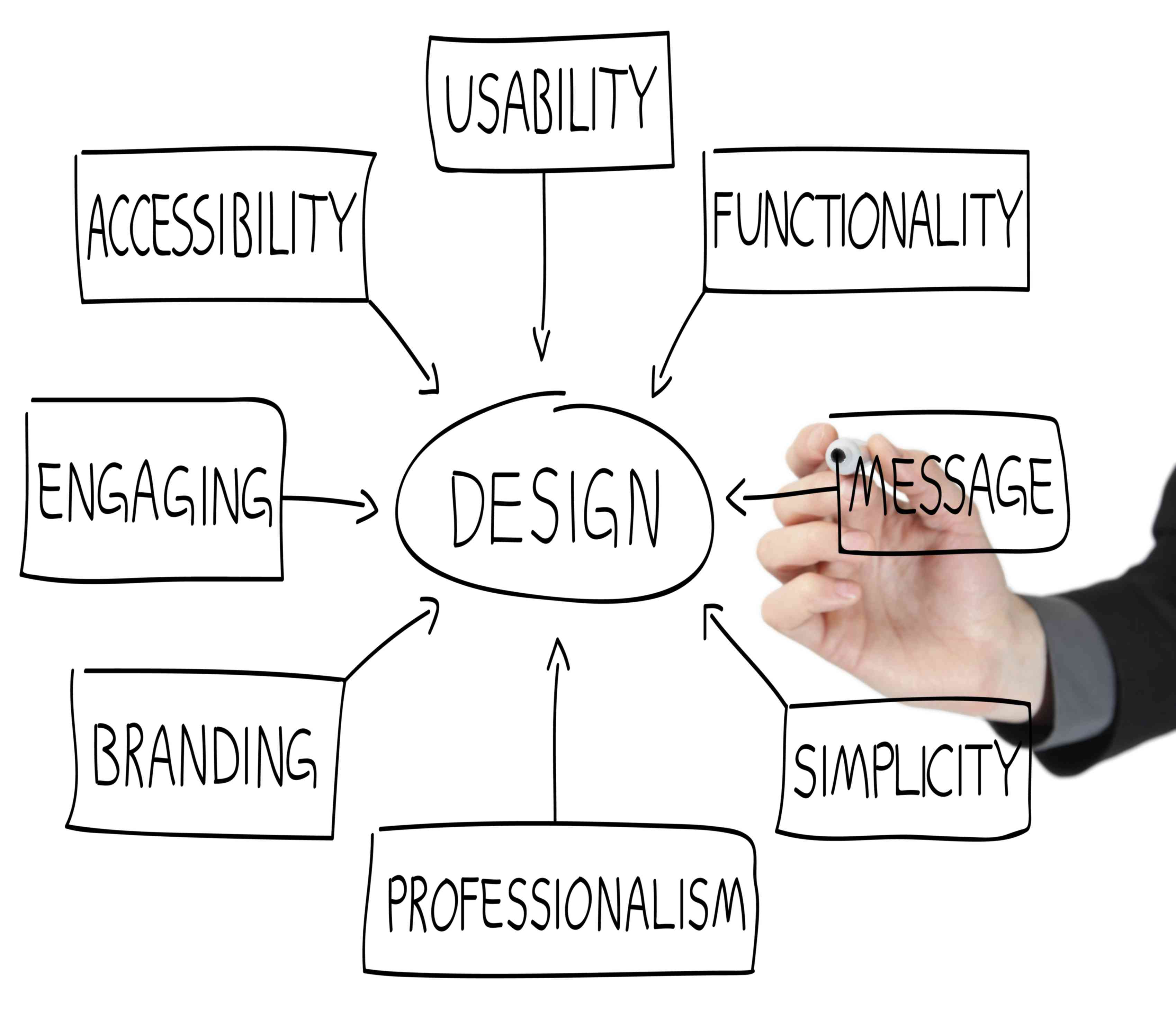 What Is Web Design An Introduction To The Basics