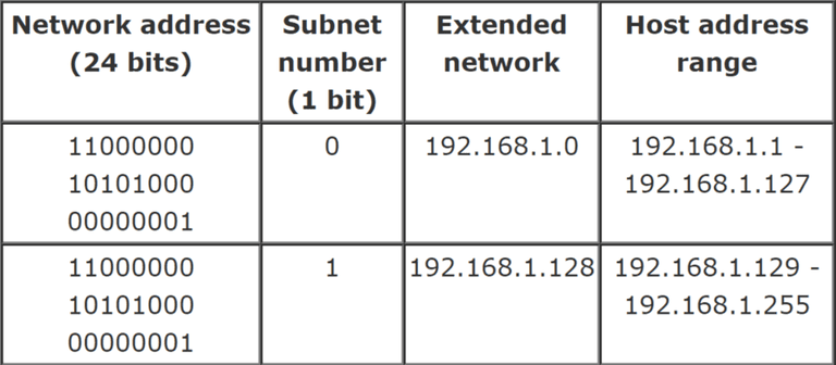 Example Configurations for Network Subnets