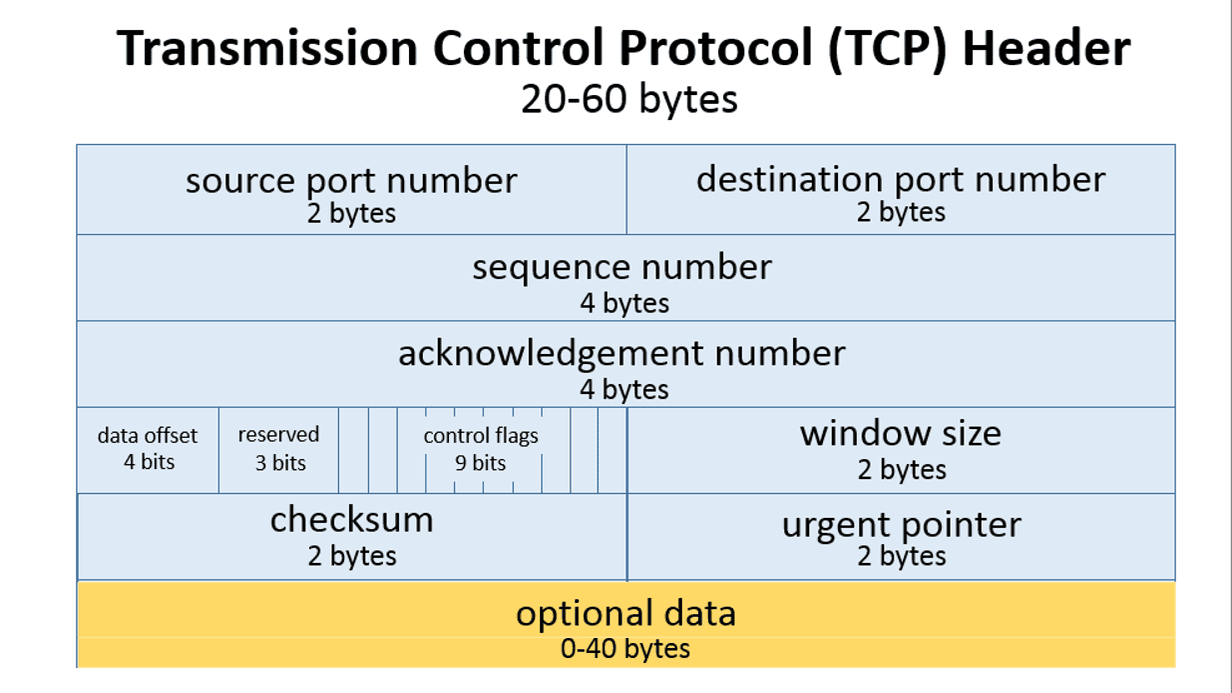 TCP Headers and UDP Headers Explained