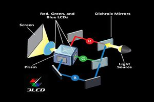 3LCD Video Projector Technology