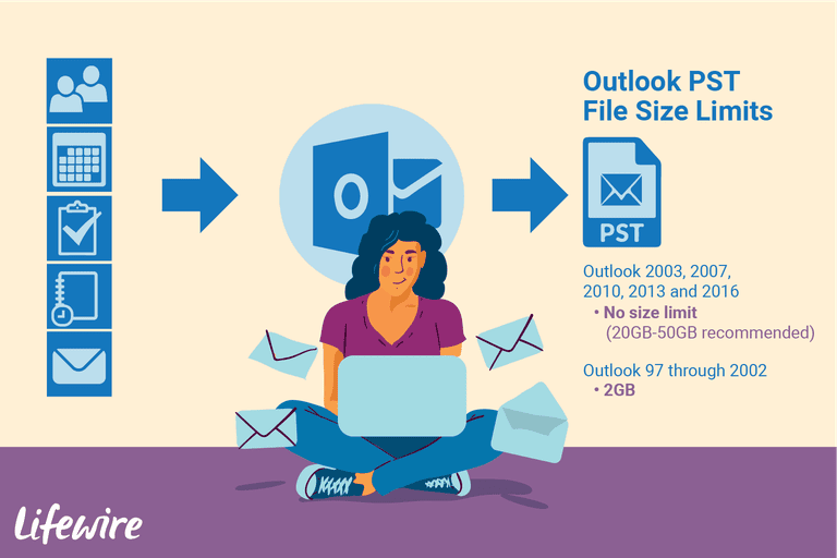 An illustration of the Outlook PST File size limits.
