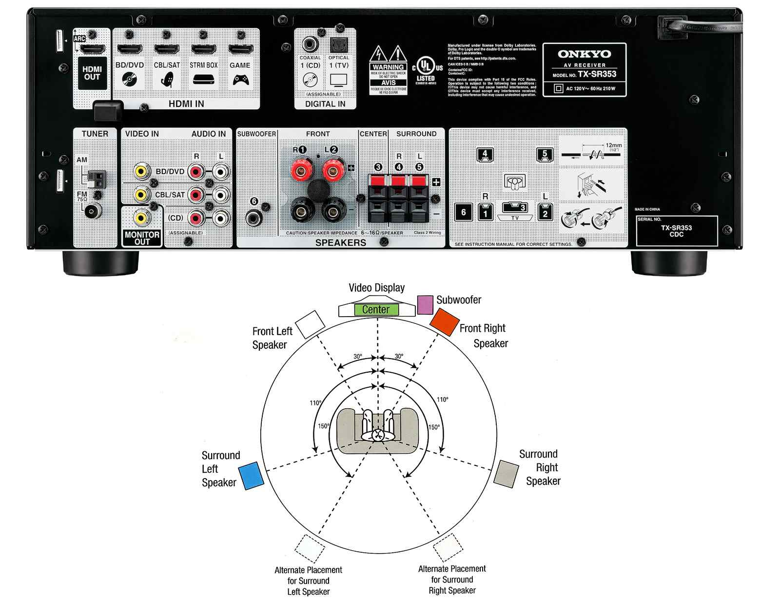 Onkyo 5.1 Channel Receiver with Diagram