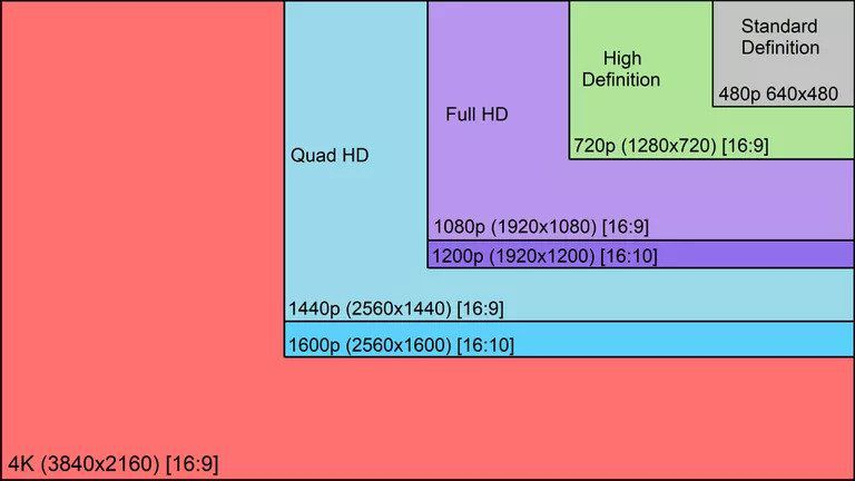 Color chart showing video resolution ranges