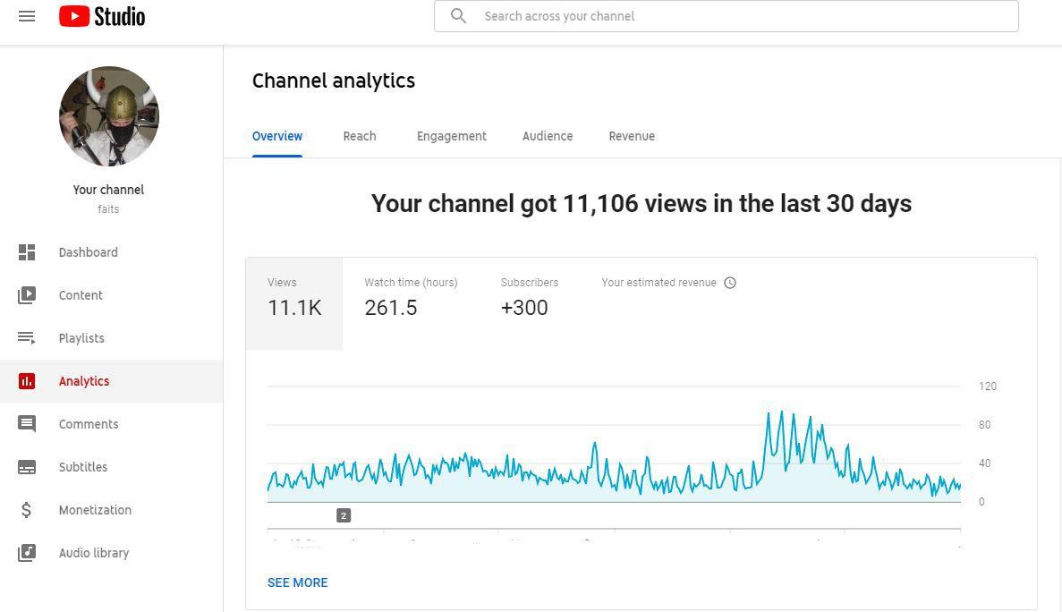 A screenshot of YouTube analytics.