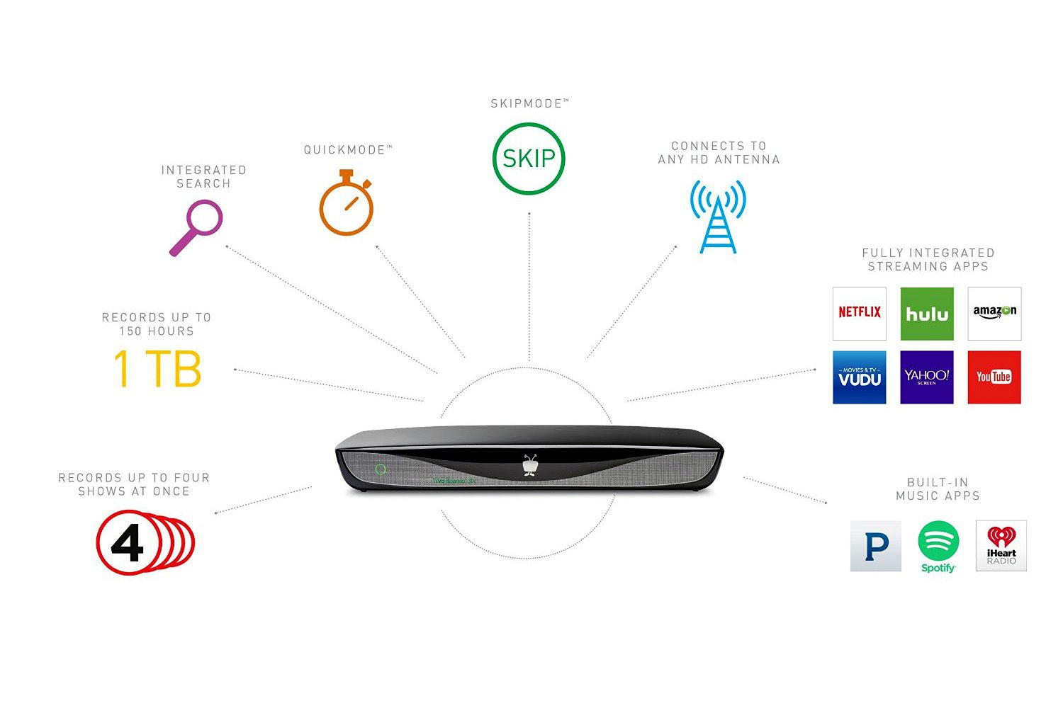Whole Home Dvr Solutions For Everyone Dtv Wiring Diagram Internet Setup Without