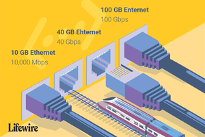 An illustration of the different speeds of Ethernet connections.