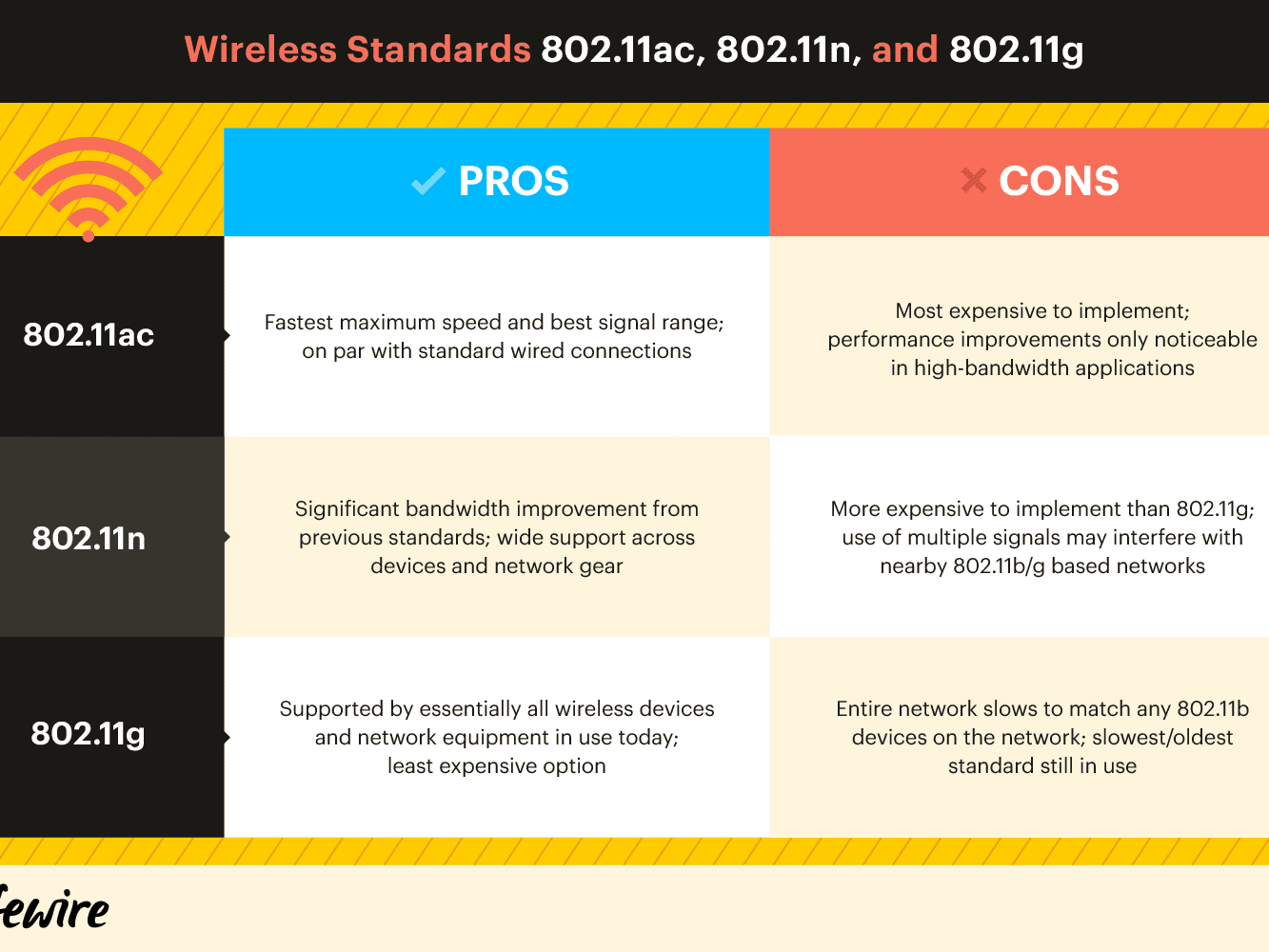 Wireless Standards: 802 11a, 802 11b/g/n and 802 11ac