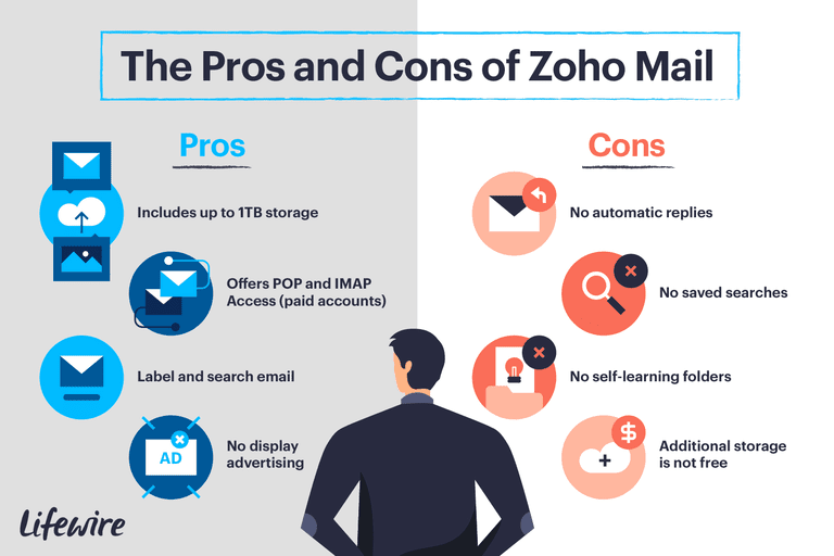 An illustration of the pros and cons of Zoho Mail.
