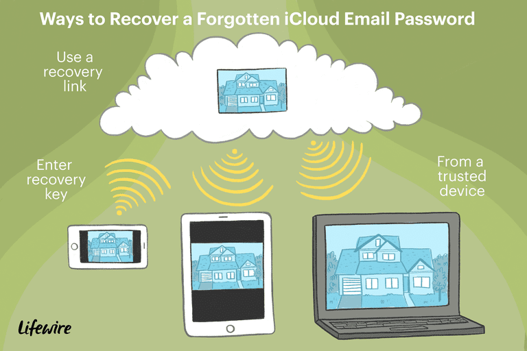 An illustration of the ways to recover a forgotten iCloud email password.