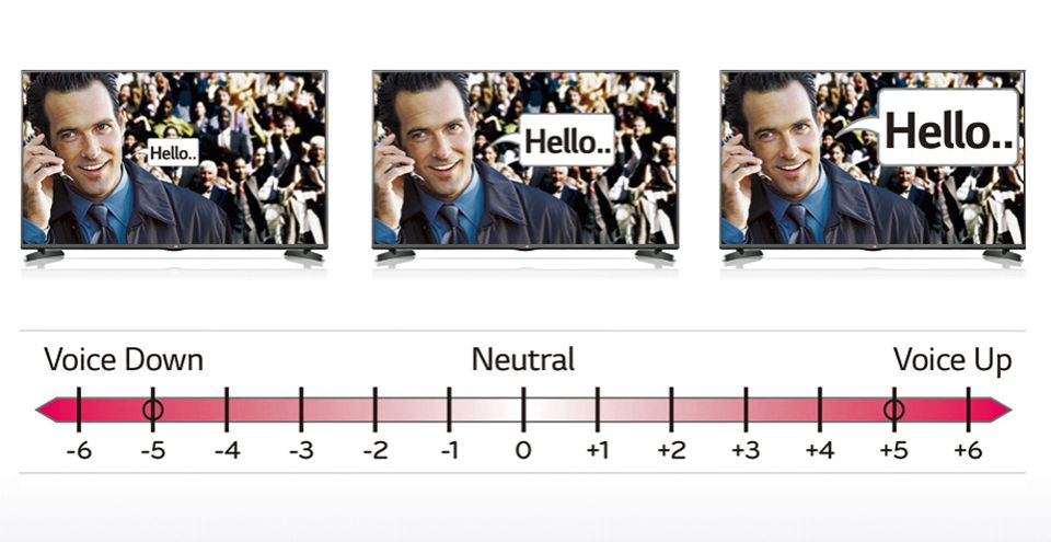 LG Clear Voice II Settings Example