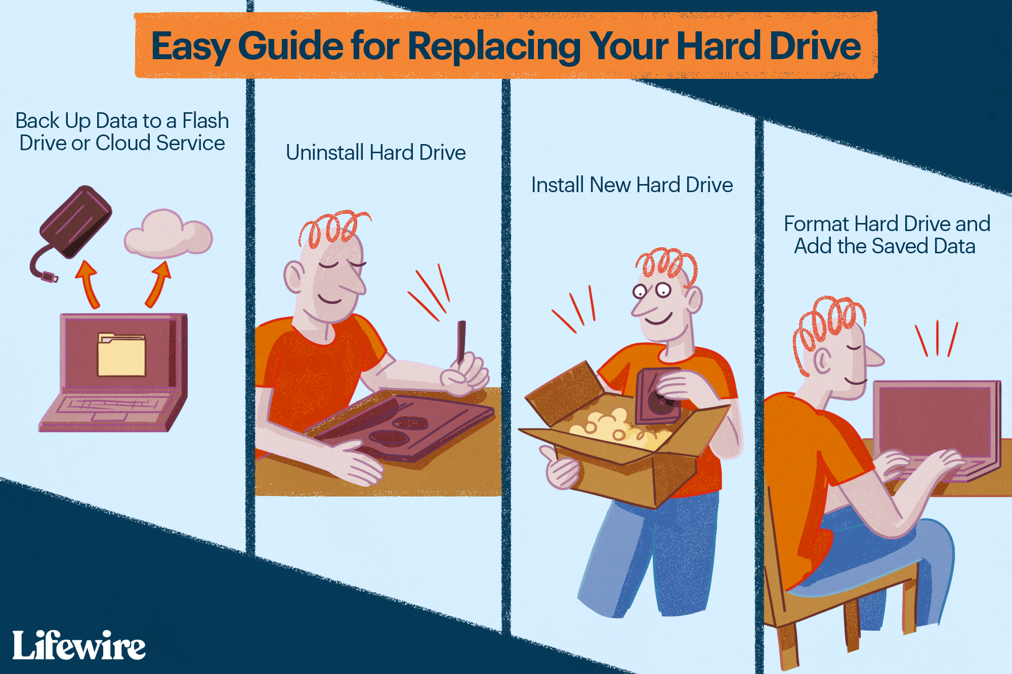 Four illustrations depicting the process of replacing a hard drive.