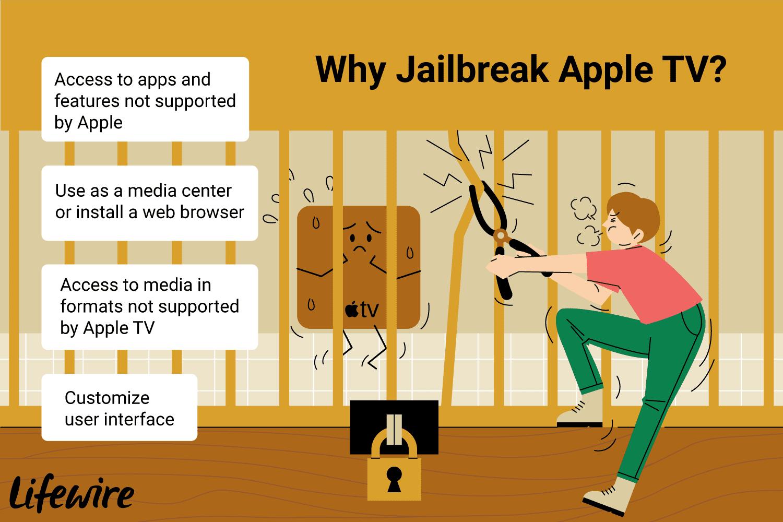 How to Jailbreak the Apple TV