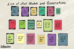 An illustration of the different models of iPad from First Generation through 2018.