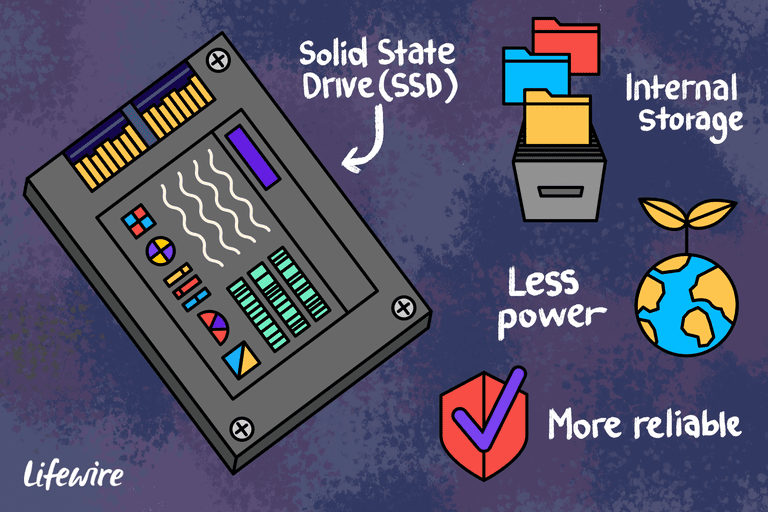 Illustration of an SSD with Internal Storage, Less Power, and More reliable icons