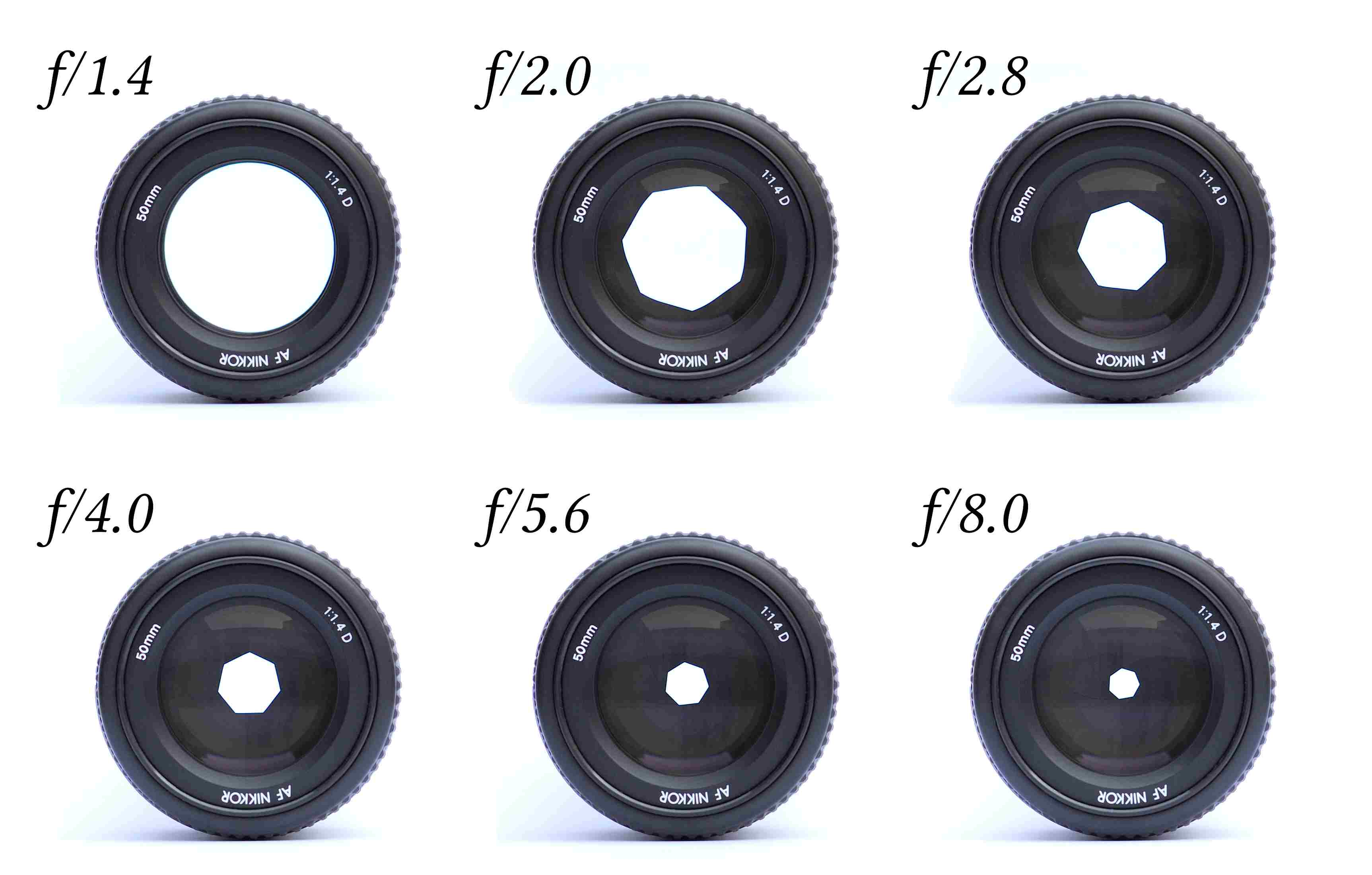 Camera lenses with different aperture sizes and f-stop numbers
