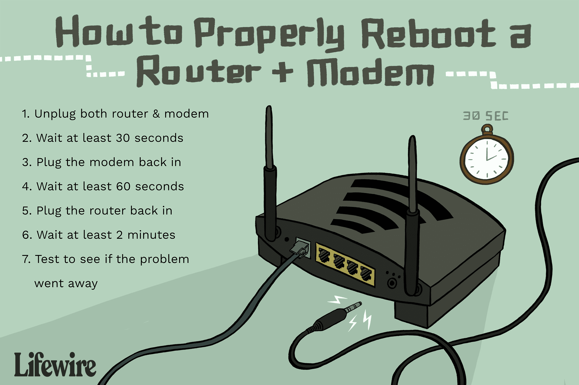 Illustration of a modem with the steps to reboot a router on the left-hand side of the image