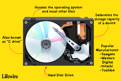 Illustration of a hard disc drive