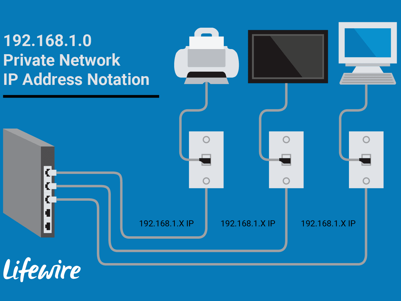 192 168 1 0 Private Network IP Address Notation