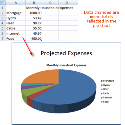 Create A Pie Chart On A Powerpoint 2010 Slide